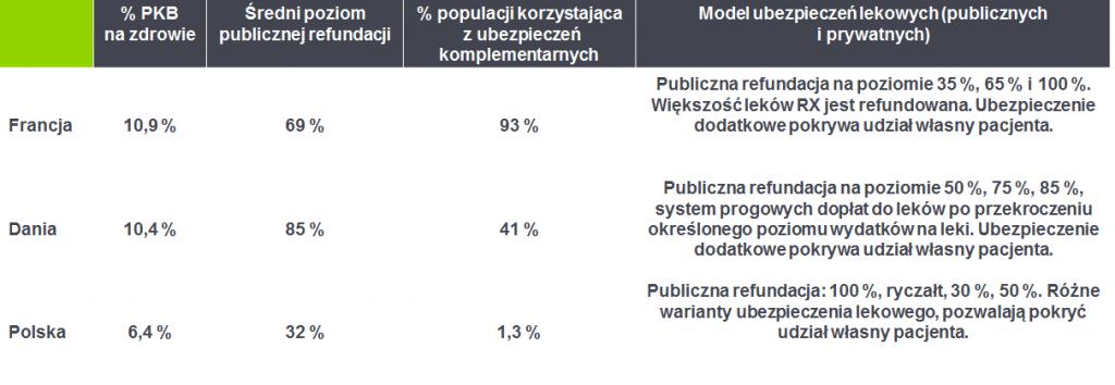Jak wygląda ubezpieczenie lekowe we Francji, w Danii i w Polsce? - Tabela