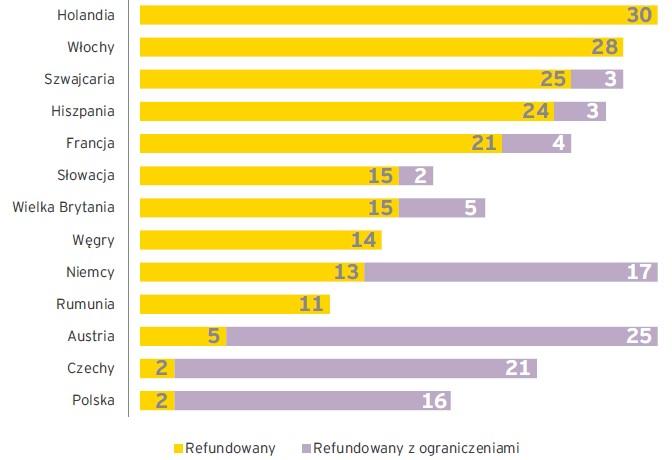 Dostępność 30 innowacyjnych leków onkologicznych