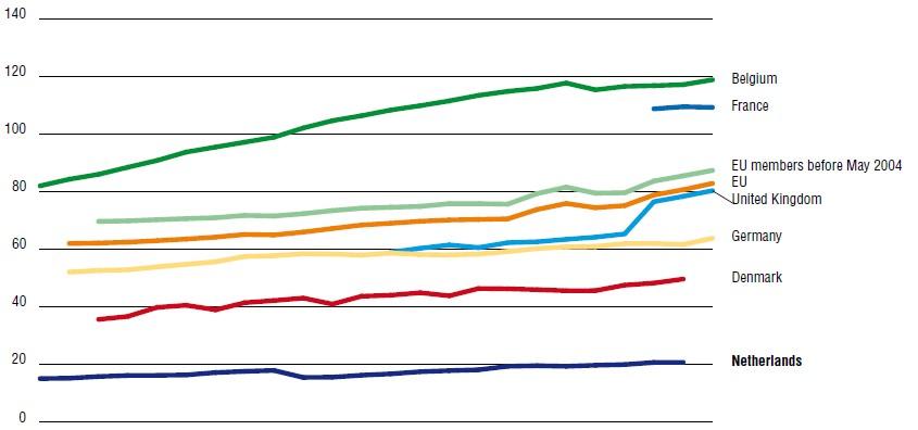 Liczba farmaceutów na 100 000 ludności w Holandii i wybranych krajach w latach 1990