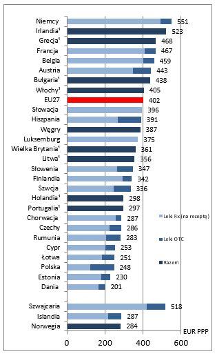 Wydatki na leki per capita, 2014